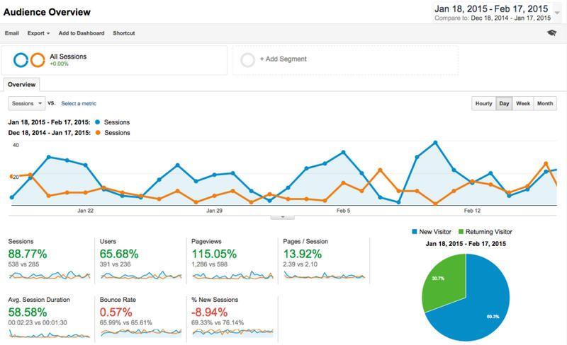 google-analytics-2015