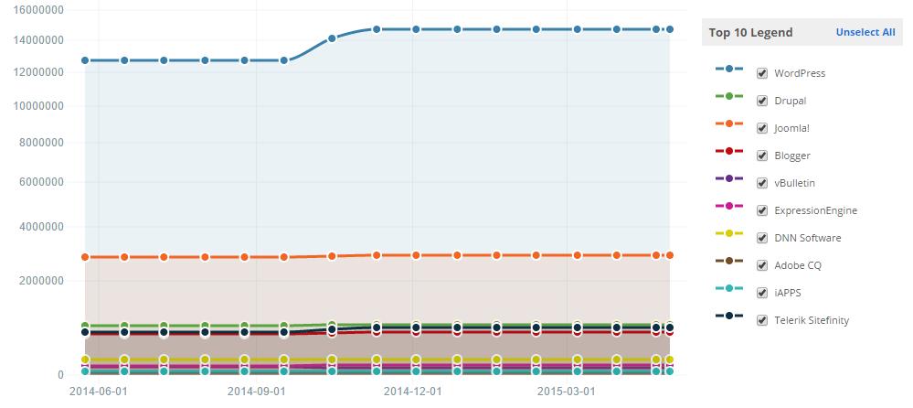 web-statistics-2014-2015