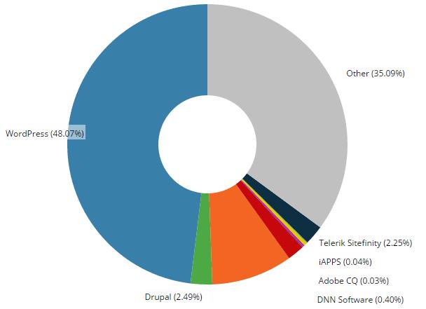 web-statistics-all